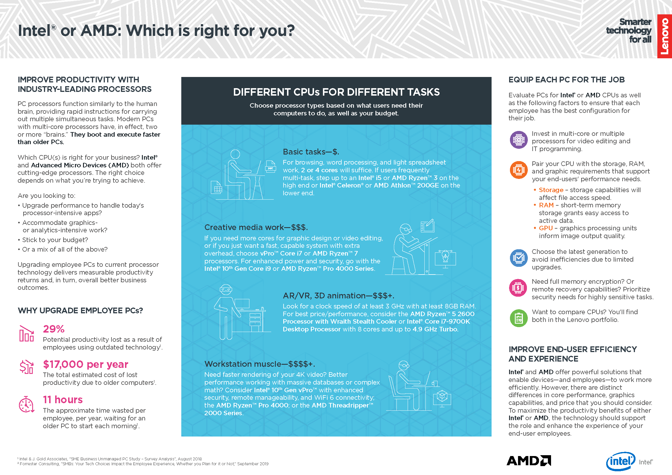 Intel® or AMD: Which is right for you?