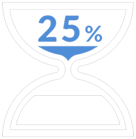Percentage of Missing Deadlines