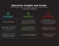 Education Insights and Trends