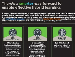 Lifecycle Management for Education Infographic